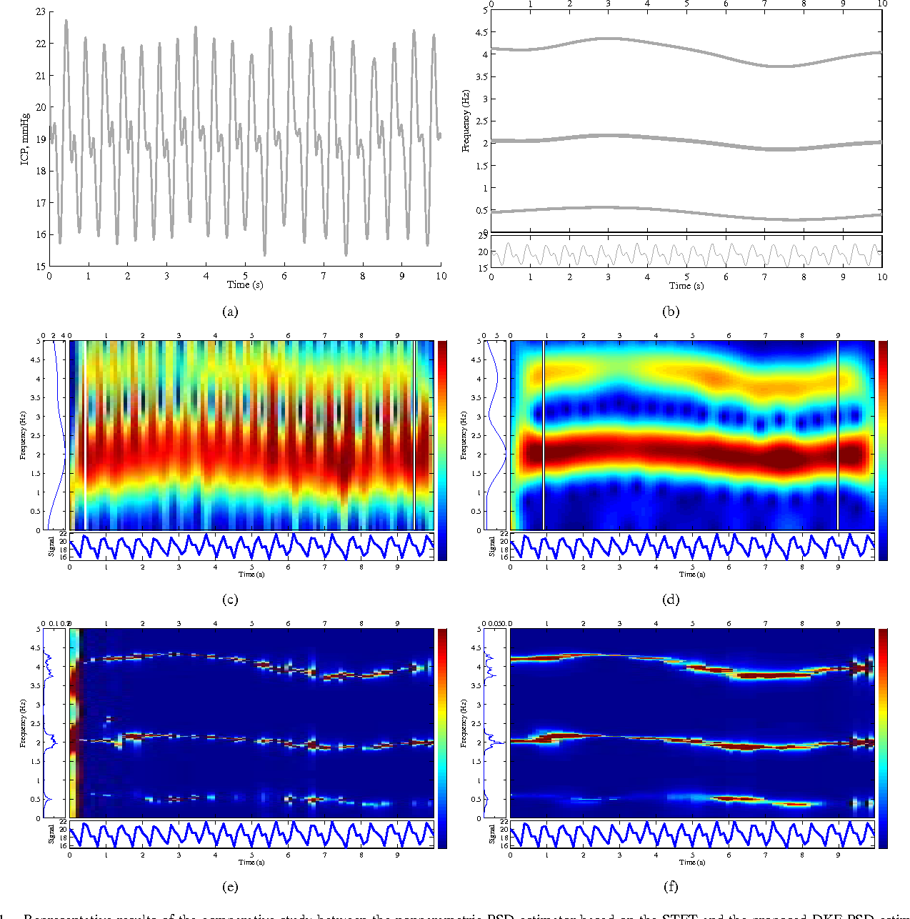 Power spectral density estimation and tracking nonstationary