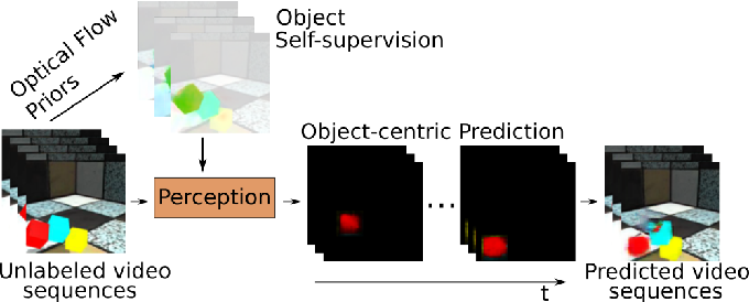 Figure 1 for Object-centric Video Prediction without Annotation