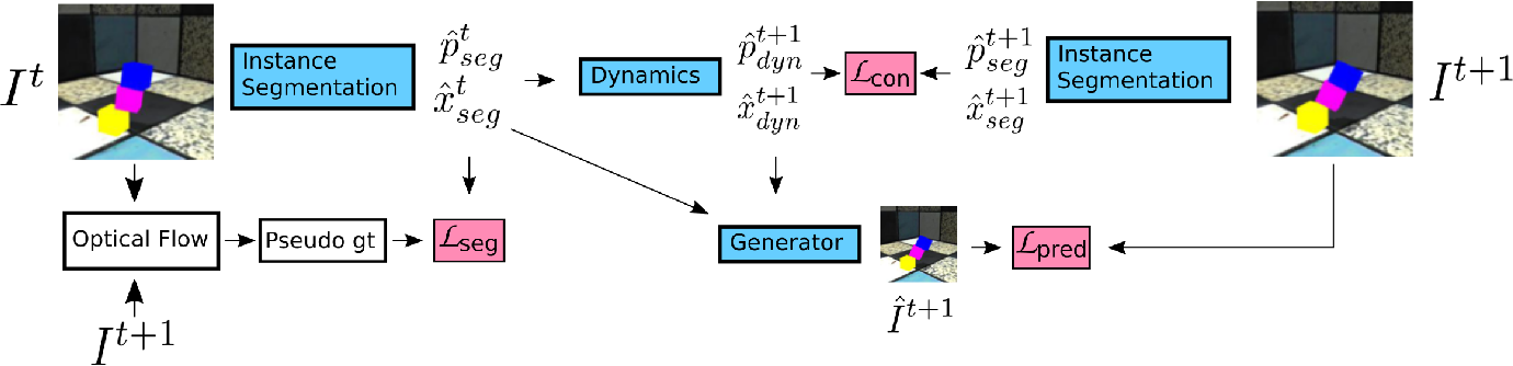 Figure 2 for Object-centric Video Prediction without Annotation