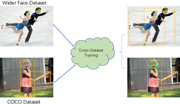Figure 1 for Cross-dataset Training for Class Increasing Object Detection