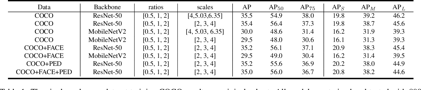 Figure 2 for Cross-dataset Training for Class Increasing Object Detection