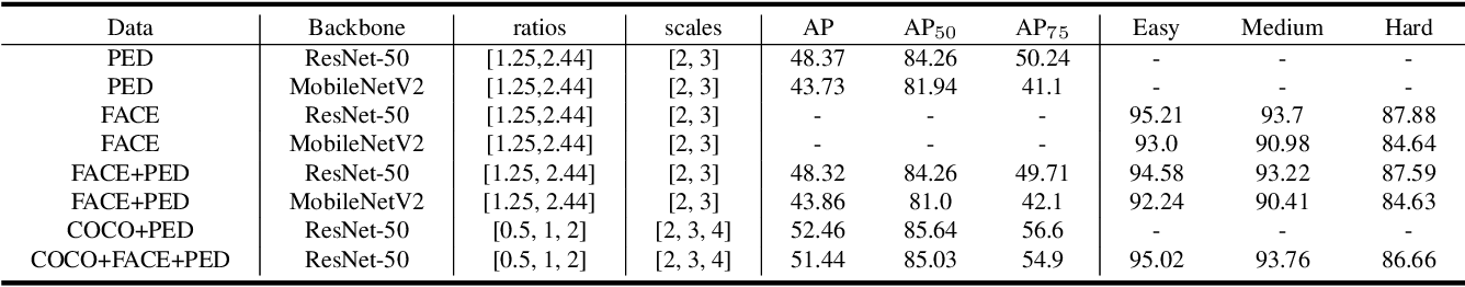 Figure 4 for Cross-dataset Training for Class Increasing Object Detection
