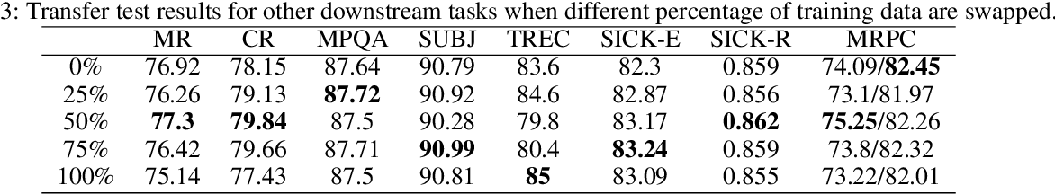 Figure 4 for What If We Simply Swap the Two Text Fragments? A Straightforward yet Effective Way to Test the Robustness of Methods to Confounding Signals in Nature Language Inference Tasks