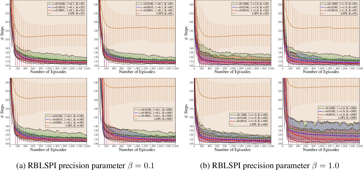 Figure 3 for Randomised Bayesian Least-Squares Policy Iteration