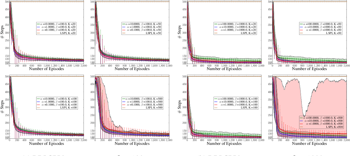 Figure 4 for Randomised Bayesian Least-Squares Policy Iteration