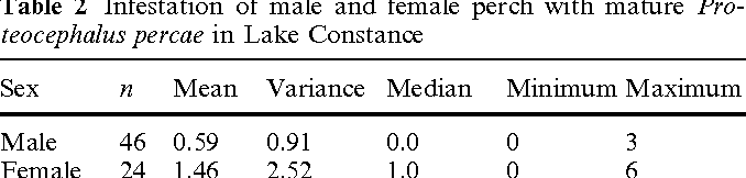 Table 2 Infestation of male and female perch with mature Proteocephalus percae in Lake Constance
