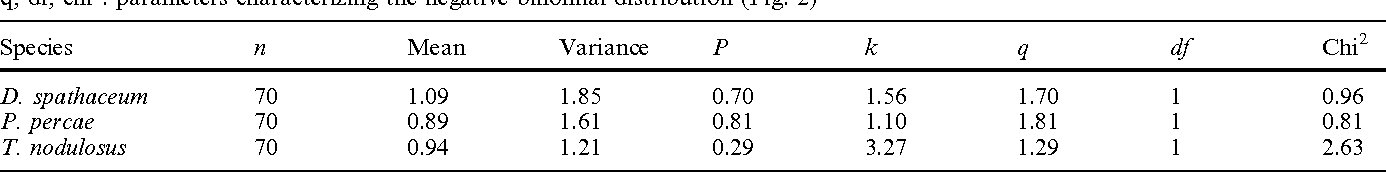 Table 3 Frequency distribution of Diplostomum spathaceum, P. percae, and Triaenophorus nodulosus in perch from Lake Constance. p, k, q, df, chi2: parameters characterizing the negative binomial distribution (Fig. 2)