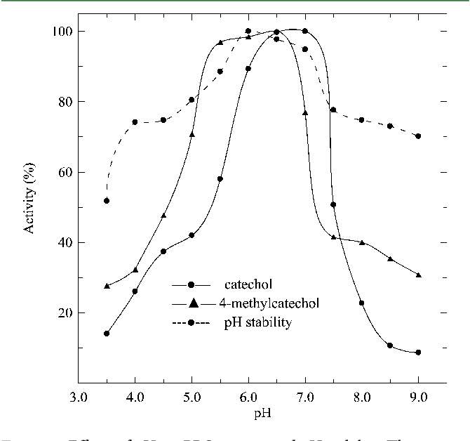 Figure 4 from Purification and characterization of polyphenol