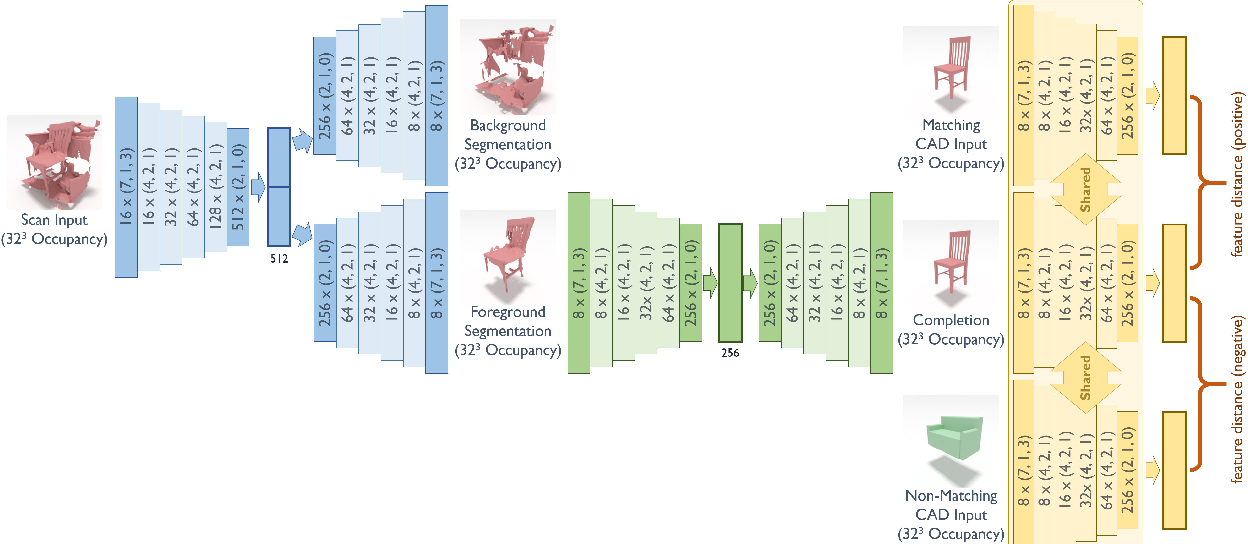 Figure 2 for Joint Embedding of 3D Scan and CAD Objects