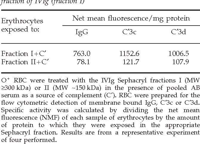 Table 3 from In vivo administration of intravenous