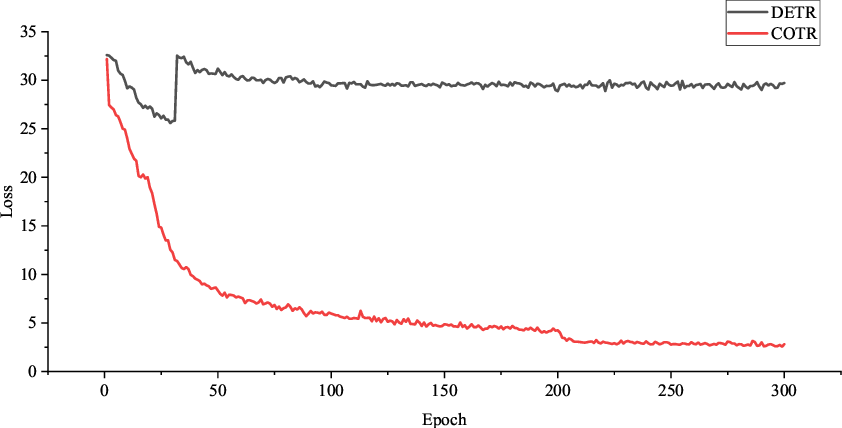 Figure 3 for COTR: Convolution in Transformer Network for End to End Polyp Detection