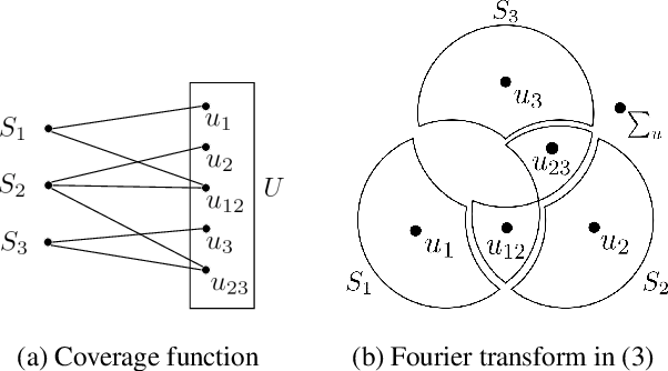 Figure 1 for Learning Set Functions that are Sparse in Non-Orthogonal Fourier Bases