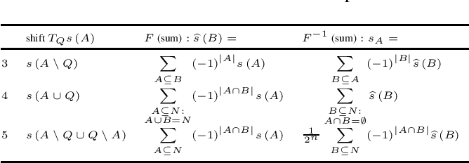 Figure 2 for Learning Set Functions that are Sparse in Non-Orthogonal Fourier Bases
