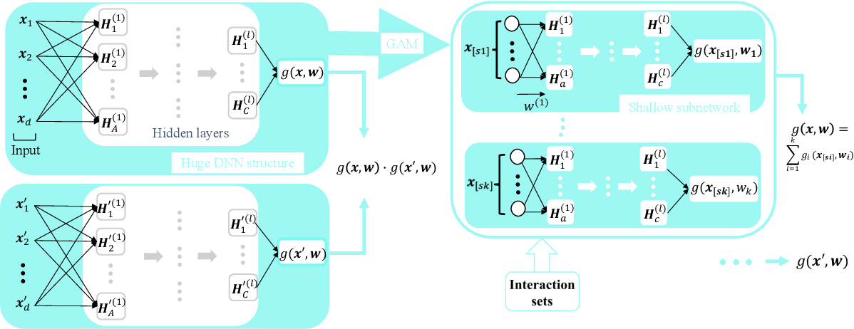 Figure 4 for Data-Driven Wireless Communication Using Gaussian Processes