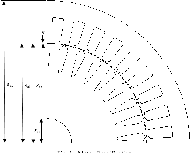 Effect Of Rotor Bar Shape On The Performance Of Three Phase