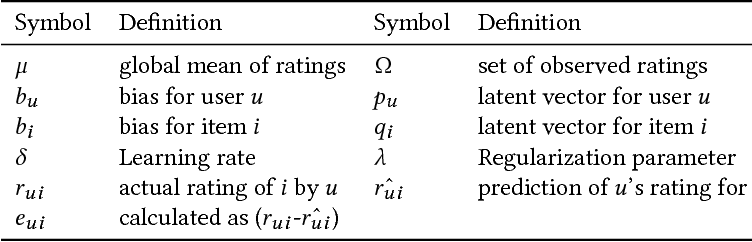 """Figure 2 for How Much Are You Willing to Share? A """"Poker-Styled"""" Selective Privacy Preserving Framework for Recommender Systems"""