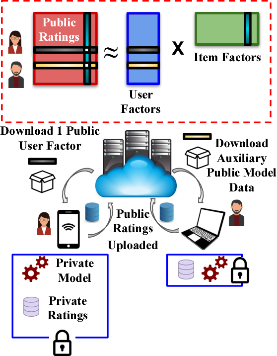 """Figure 3 for How Much Are You Willing to Share? A """"Poker-Styled"""" Selective Privacy Preserving Framework for Recommender Systems"""