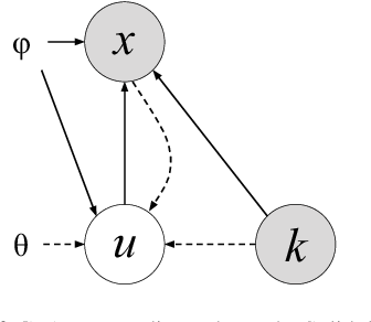 Figure 1 for Anomaly Detection With Conditional Variational Autoencoders