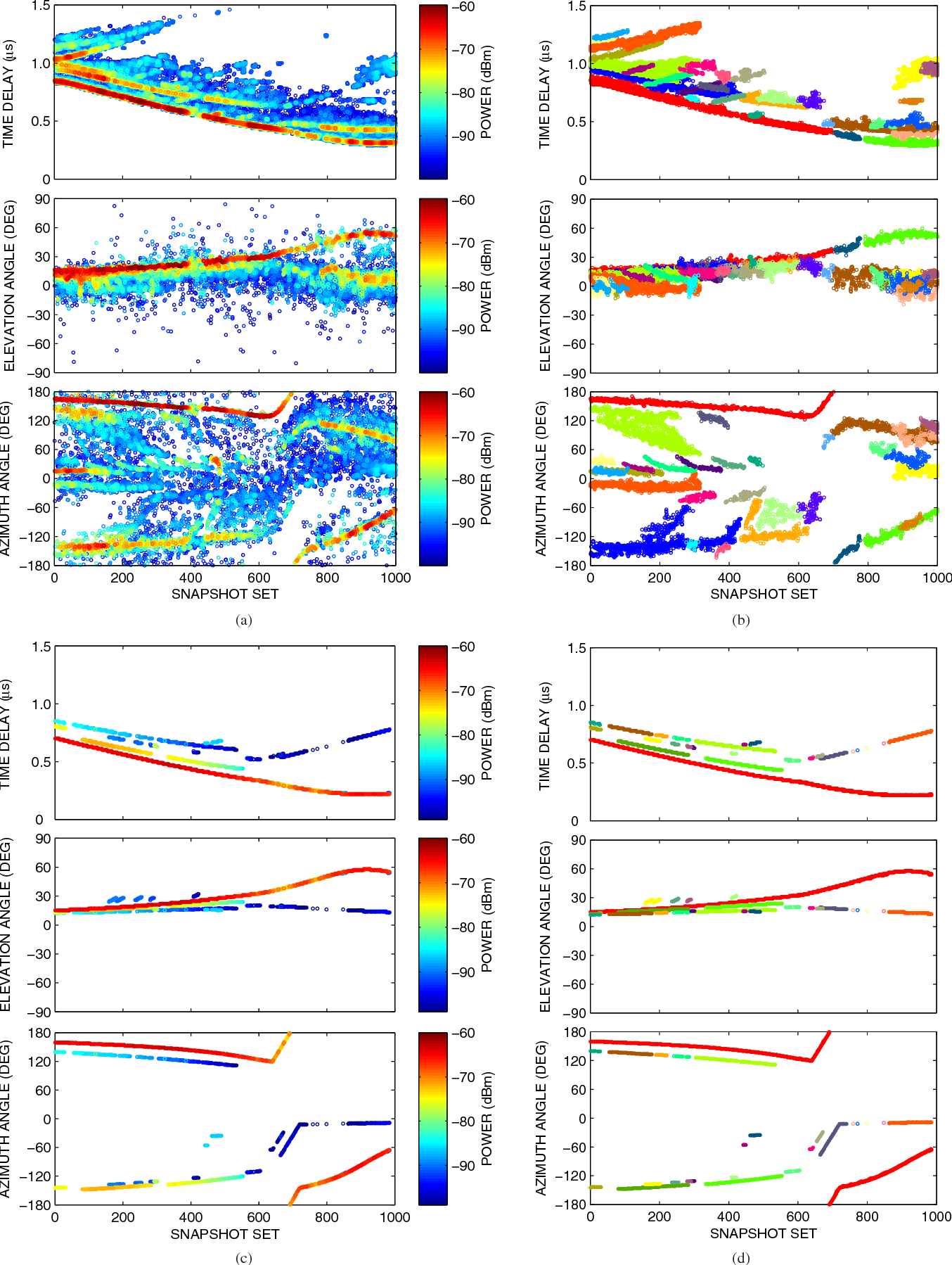 Figure 3: Angular-temporal results of (a) the estimated MPCs from the measurements, (b) the clustered MPCs and (c) the estimated MPCs using simulations.
