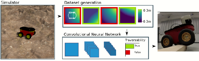 Figure 1 for Learning Ground Traversability from Simulations