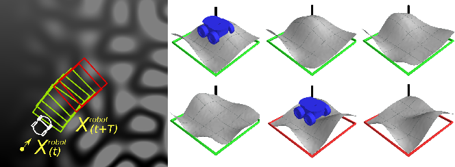 Figure 3 for Learning Ground Traversability from Simulations