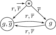 Figure 1 for Safety Synthesis Sans Specification