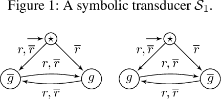 Figure 3 for Safety Synthesis Sans Specification