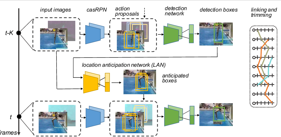 Figure 3 for Spatio-Temporal Action Detection with Cascade Proposal and Location Anticipation