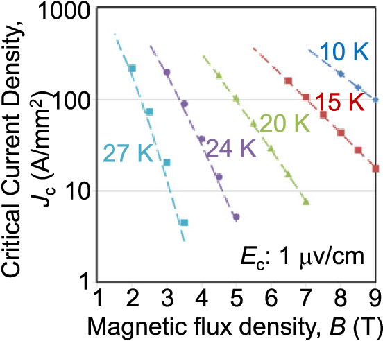 Conduction-Cooled MgB2 Coil in Maximum Self-Magnetic Flux Density