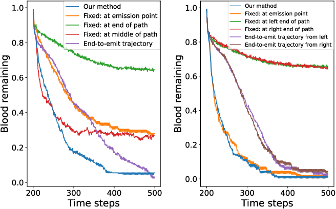 Figure 4 for Model-Predictive Control of Blood Suction for Surgical Hemostasis using Differentiable Fluid Simulations