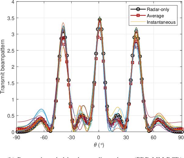 Figure 3 for Dual-Functional Radar-Communication Waveform Design: A Symbol-Level Precoding Approach