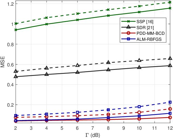 Figure 4 for Dual-Functional Radar-Communication Waveform Design: A Symbol-Level Precoding Approach