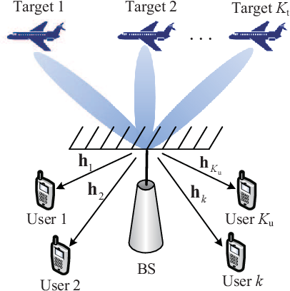 Figure 1 for Dual-Functional Radar-Communication Waveform Design: A Symbol-Level Precoding Approach