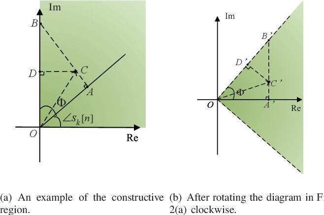 Figure 2 for Dual-Functional Radar-Communication Waveform Design: A Symbol-Level Precoding Approach