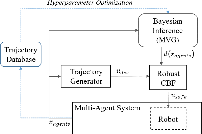Figure 1 for Safe Multi-Agent Interaction through Robust Control Barrier Functions with Learned Uncertainties