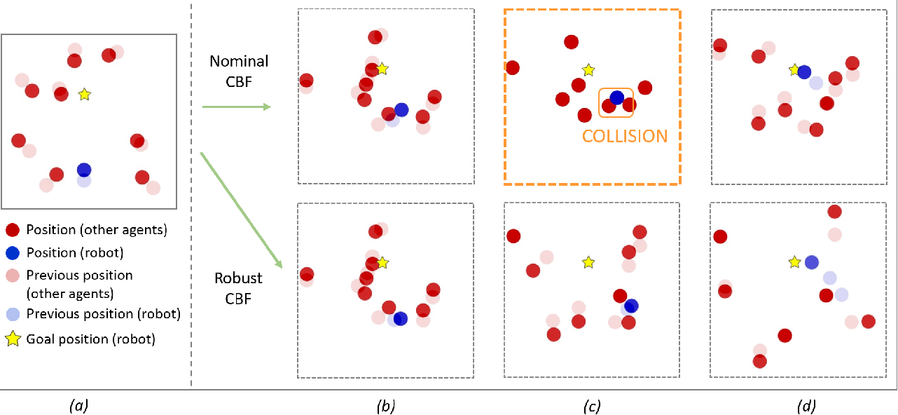 Figure 2 for Safe Multi-Agent Interaction through Robust Control Barrier Functions with Learned Uncertainties