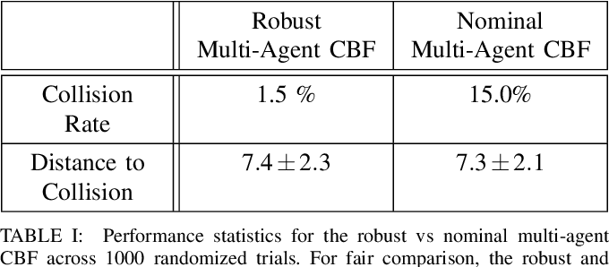 Figure 4 for Safe Multi-Agent Interaction through Robust Control Barrier Functions with Learned Uncertainties