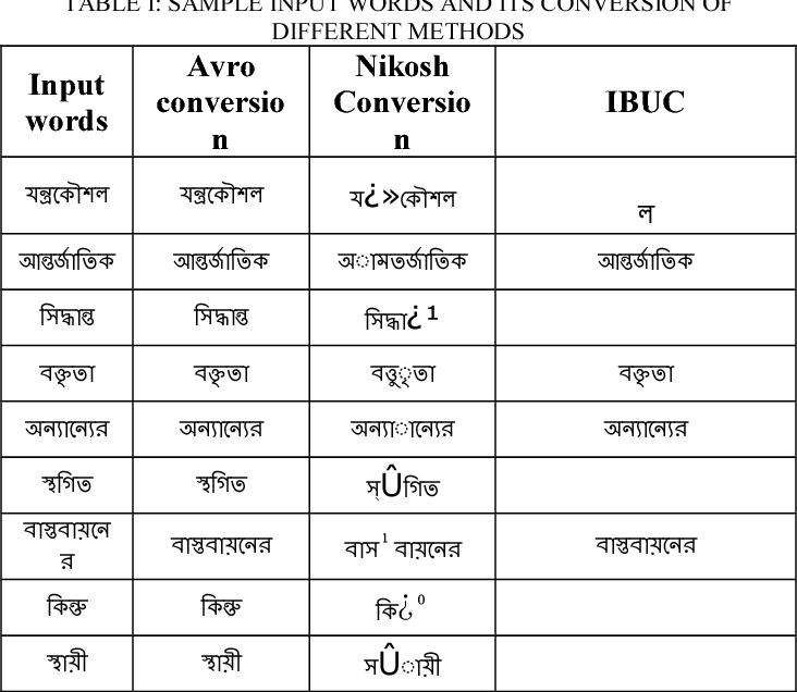 Table I from Design and development of a Bengali unicode font