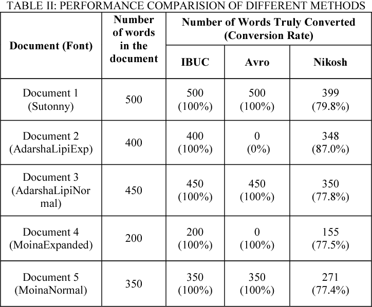 Table II from Design and development of a Bengali unicode font
