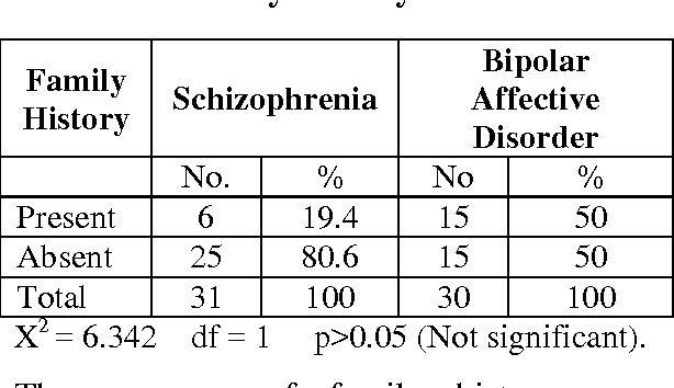 Psychopathology Disability Family Burden Of Patients With