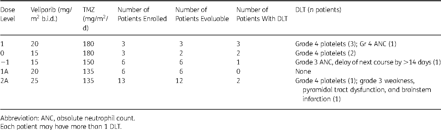 Table 2. DLTs during course 1 of veliparib and temozolomide