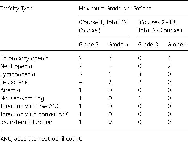 Table 3. Summary of grade ≥3 toxicities of veliparib and temozolomide