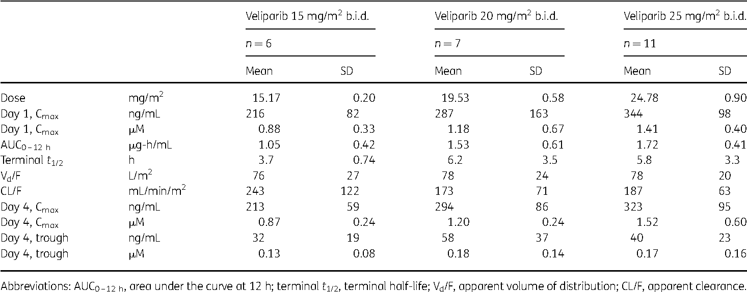 Table 4. Pharmacokinetic data of veliparib on days 1 and 4 of first course