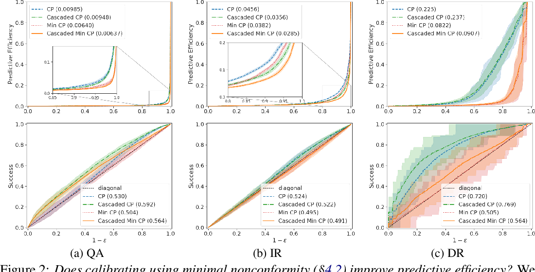 Figure 3 for Relaxed Conformal Prediction Cascades for Efficient Inference Over Many Labels