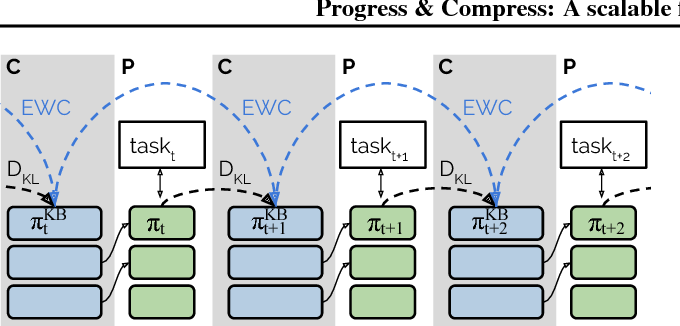 Figure 1 for Progress & Compress: A scalable framework for continual learning