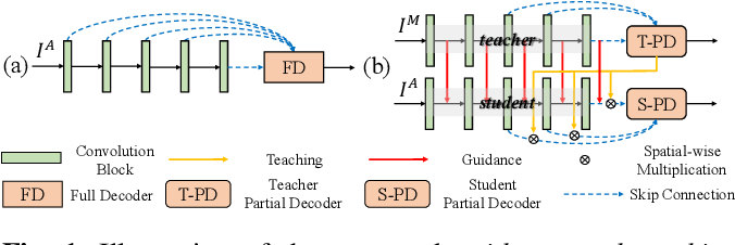 Figure 1 for Guidance and Teaching Network for Video Salient Object Detection