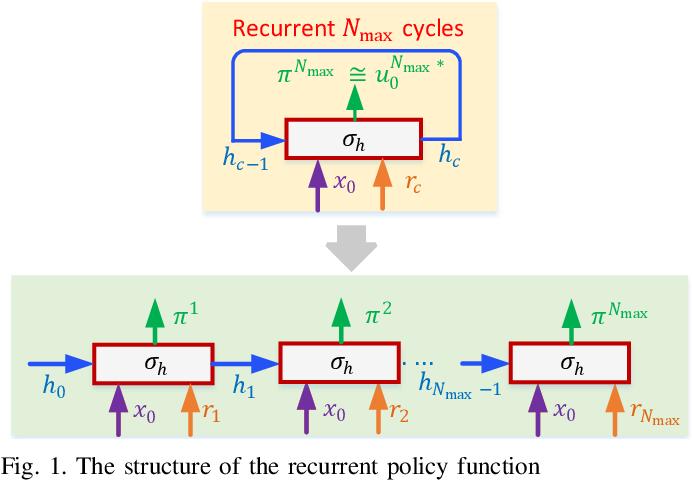 Figure 1 for Recurrent Model Predictive Control