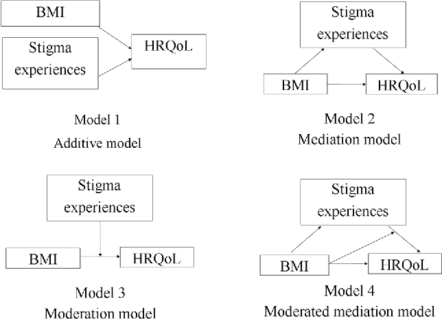 Fig. 1 Theoretical models to account for the interrelations between body weight (BMI), health-related quality of life (HRQoL), and stigma experiences