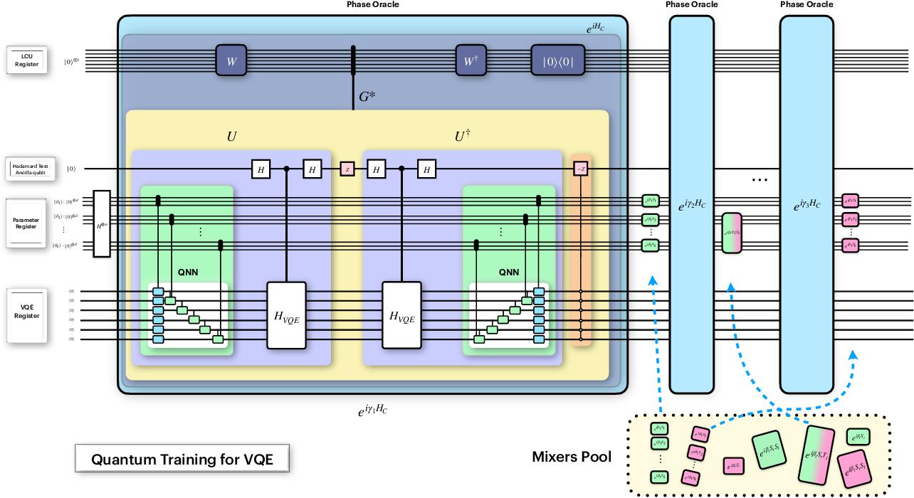 Figure 1 for Quantum Optimization for Training Quantum Neural Networks