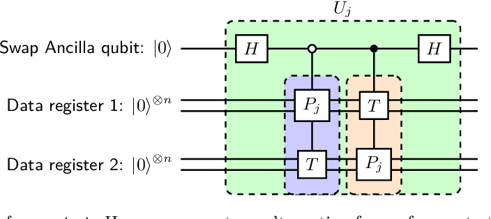 Figure 3 for Quantum Optimization for Training Quantum Neural Networks